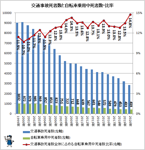 ↑ 交通事故死者数と自転車乗用中死者数・比率