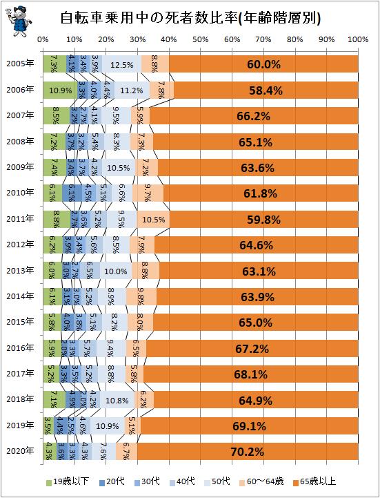 ↑ 自転車乗用中の死者数比率(年齢階層別)