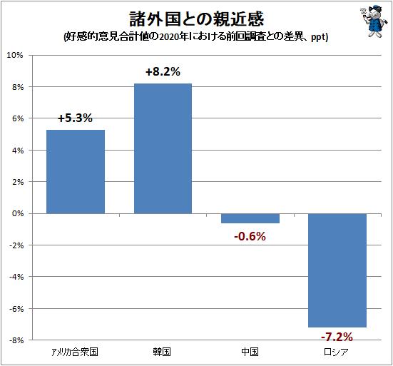 ↑ 諸外国との親近感(好感的意見合計値の2020年における前回調査との差異、ppt)