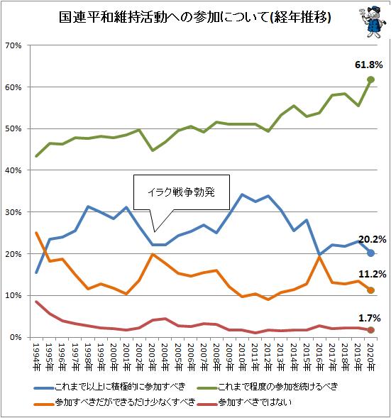 ↑ 国連平和維持活動への参加について(経年推移)