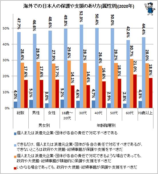 ↑ 海外での日本人の保護や支援のあり方(属性別)(2020年)