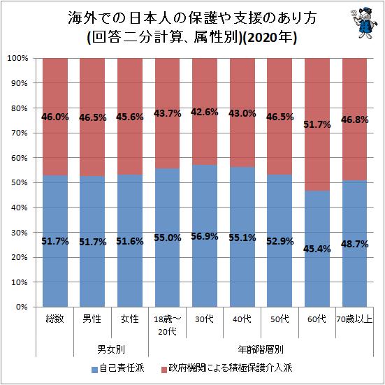 ↑ 海外での日本人の保護や支援のあり方(回答二分計算、属性別)(2020年)