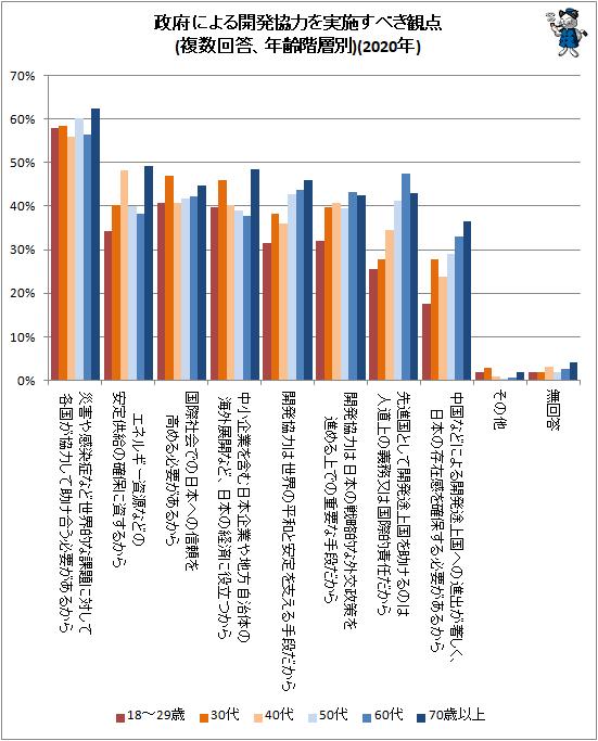 ↑ 政府による開発協力を実施すべき観点(複数回答、年齢階層別)(2020年)