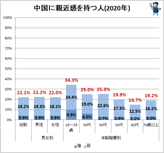 ↑ 中国に親近感を持つ人(2020年)