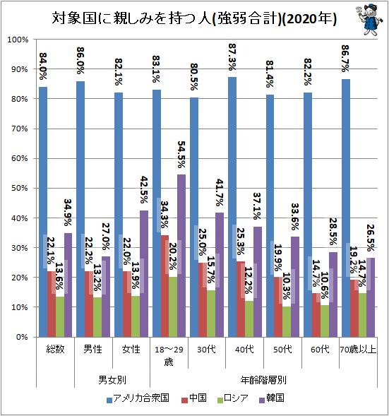 ↑ 対象国に親しみを持つ人(強弱合計)(2020年)