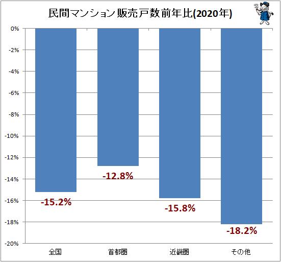 ↑ 民間マンション販売戸数前年比(2020年)