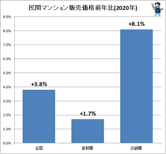 ↑ 民間マンション販売価格前年比(2020年)