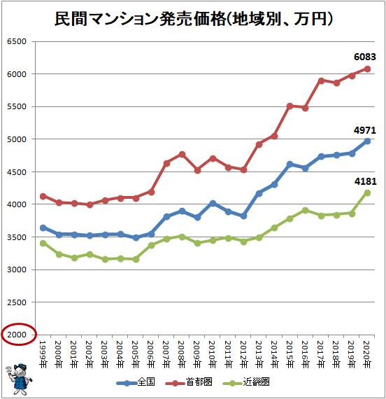 ↑ 民間マンション発売価格(地域別、万円)
