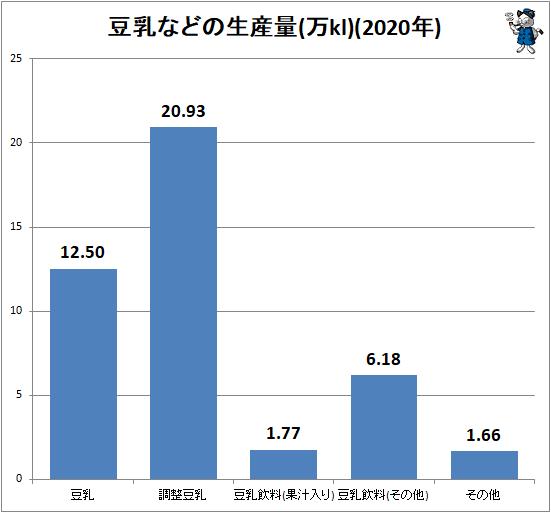 ↑ 豆乳などの生産量(万kl)(2020年)