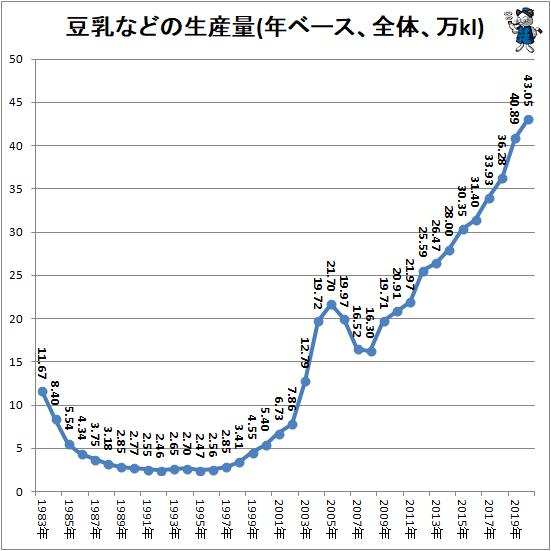↑ 豆乳などの生産量(年ベース、全体、万kl)