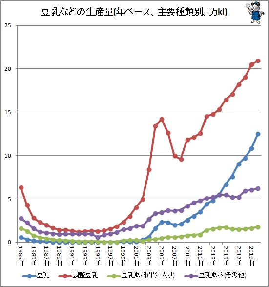 ↑ 豆乳などの生産量(年ベース、主要種類別、万kl)
