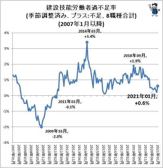 ↑ 建設技能労働者過不足率(季節調整済み、プラス:不足、8職種合計)(2007年1月以降)