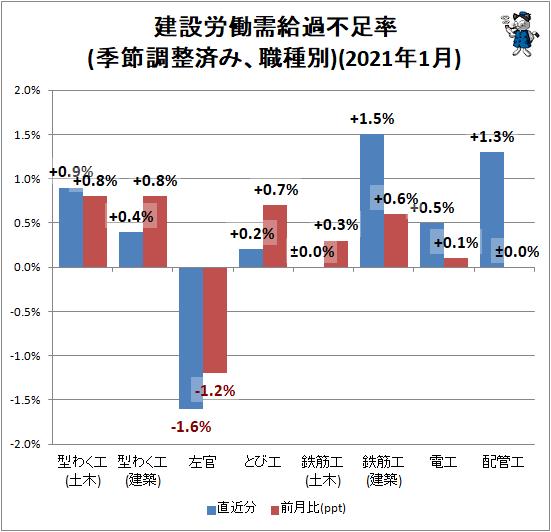 ↑ 建設労働需給過不足率(季節調整済み、職種別)(2020年12月)
