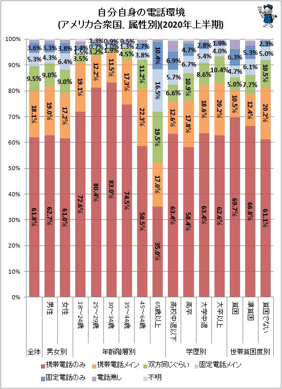 ↑ 自分自身の電話環境(アメリカ合衆国、属性別)(2020年上半期)