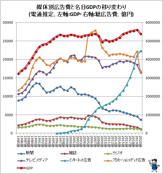 ↑ 媒体別広告費と名目GDPの移り変わり(電通推定、左軸:GDP・右軸:総広告費、億円)