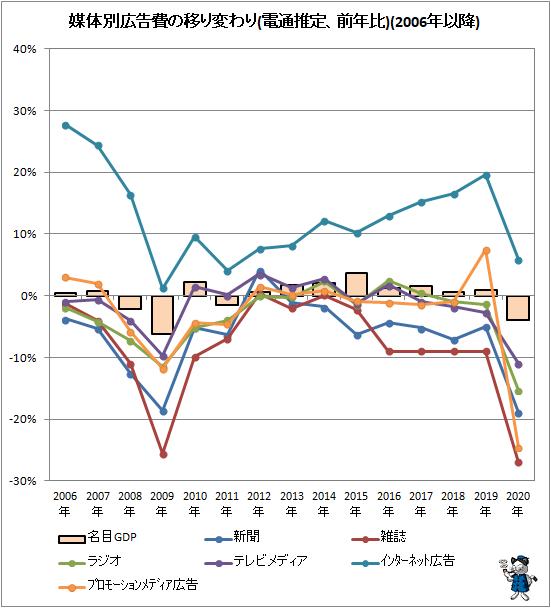 ↑ 媒体別広告費の移り変わり(電通推定、前年比)(2006年以降)