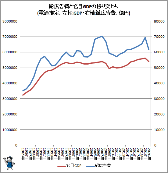 ↑ 総広告費と名目GDPの移り変わり(電通推定、左軸:GDP・右軸:総広告費、億円)