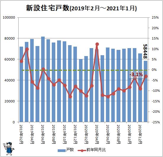 ↑ 新設住宅戸数(2019年2月-2021年1月)