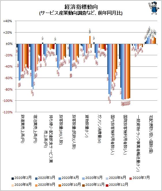 ↑ 経済指標動向(サービス産業動向調査など、前年同月比)
