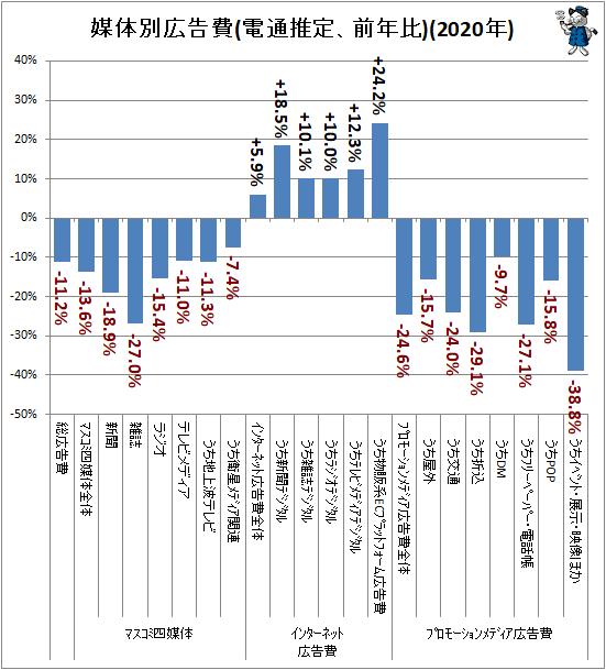 ↑ 媒体別広告費(電通推定、前年比)(2020年)