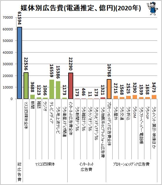 ↑ 媒体別広告費(電通推定、億円)(2020年)