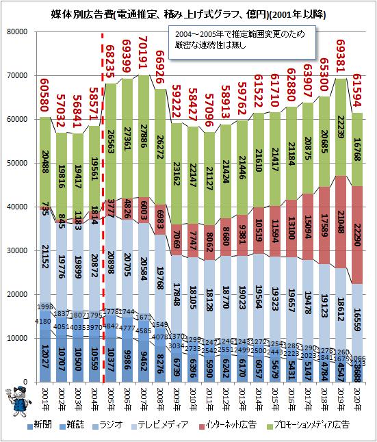↑ 媒体別広告費(電通推定、積み上げ式グラフ、億円)(2001年以降)
