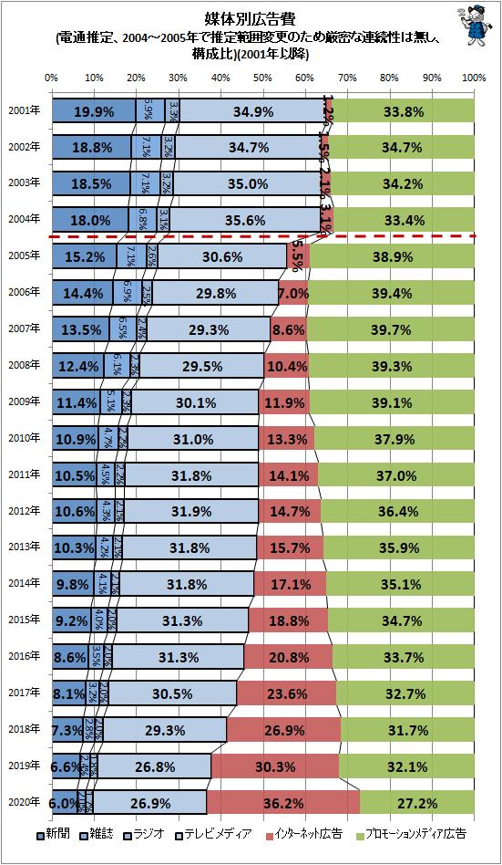↑ 媒体別広告費(電通推定、2004-2005年で推定範囲変更のため厳密な連続性は無し、構成比)(2001年以降)