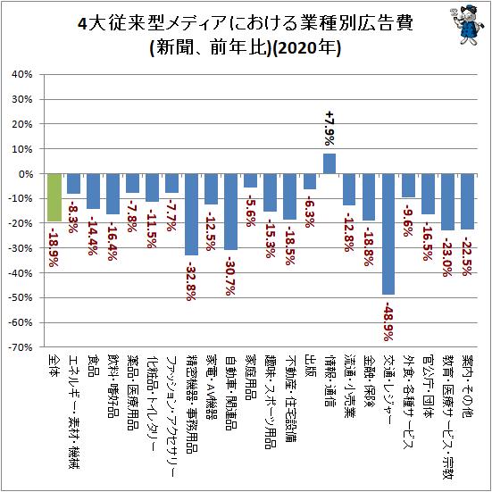 ↑ 4大従来型メディアにおける業種別広告費(新聞、前年比)(2020年)