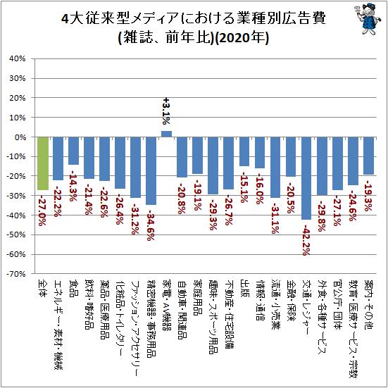 ↑ 4大従来型メディアにおける業種別広告費(雑誌、前年比)(2020年)