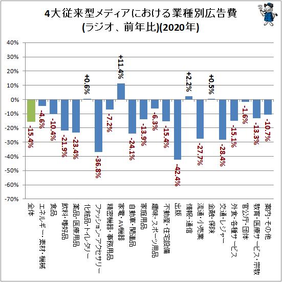 ↑ 4大従来型メディアにおける業種別広告費(ラジオ、前年比)(2020年)