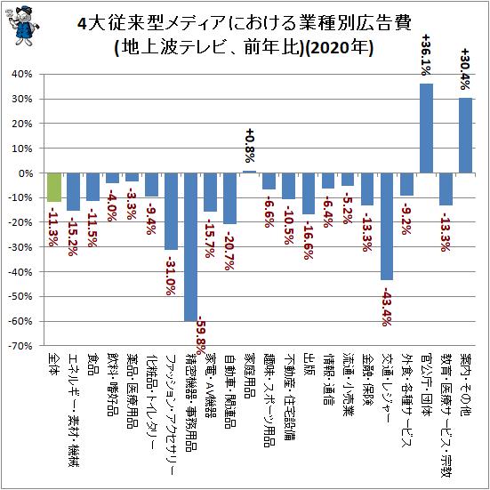 ↑ 4大従来型メディアにおける業種別広告費(地上波テレビ、前年比)(2020年)