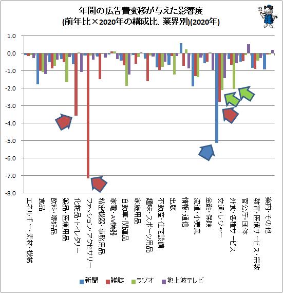 ↑ 年間の広告費変移が与えた影響度(前年比×2020年の構成比、業界別)(2020年)