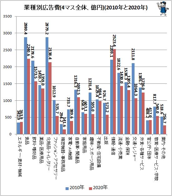 ↑ 業種別広告費(4マス全体、億円)(2010年と2020年)