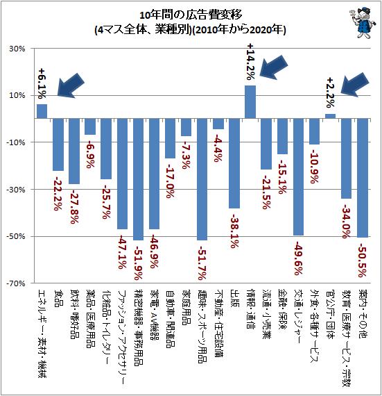 ↑ 10年間の広告費変移(4マス全体、業種別)(2010年から2020年)