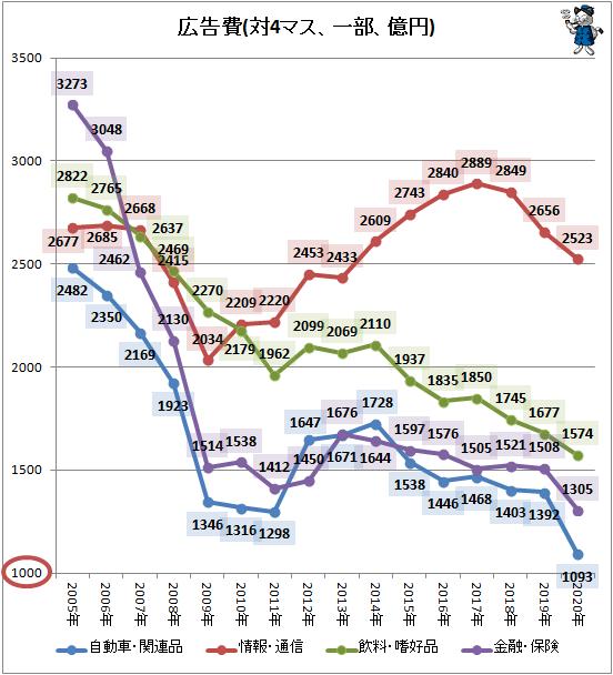 ↑ 広告費(対4マス、一部、億円)