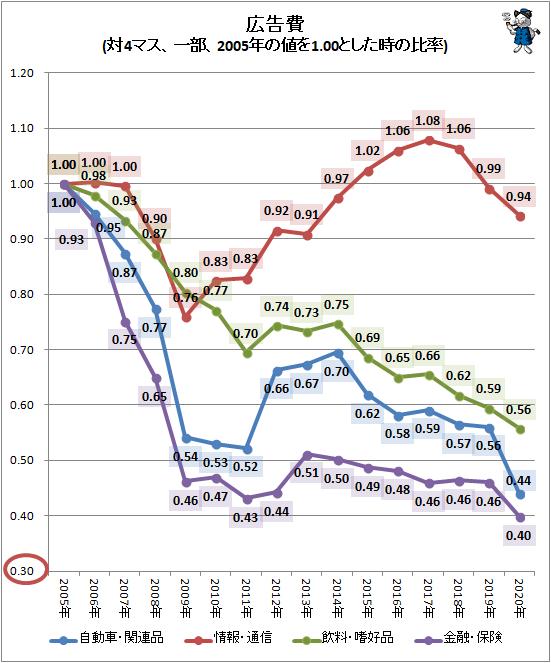 ↑ 広告費(対マス、一部、2005年の値を1.00とした時の比率)