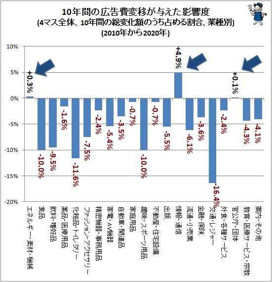 ↑ 10年間の広告費変移が与えた影響度(4マス全体、10年間の総変化額のうち占める割合、業種別)(2010年から2020年)