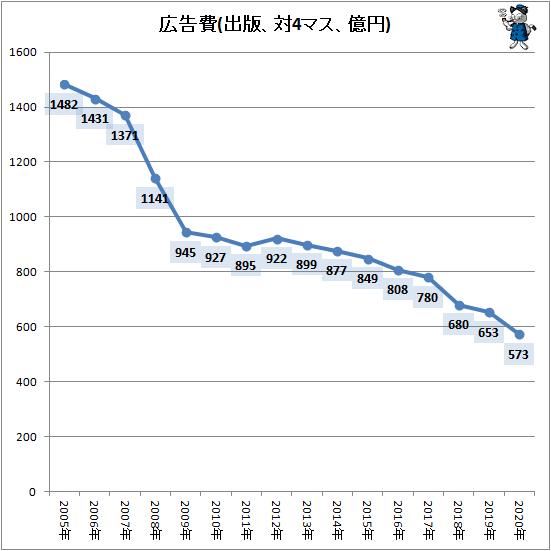↑ 広告費(出版、対4マス、億円)