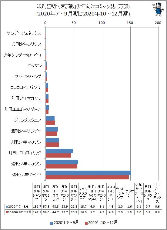 ↑ 印刷証明付き部数(少年向けコミック誌、万部)(2020年7-9月期と2020年10-12月期)