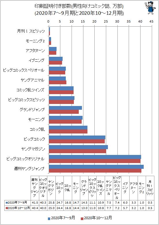 ↑ 印刷証明付き部数(男性向けコミック誌、万部)(2020年7-9月期と2020年10-12月期)