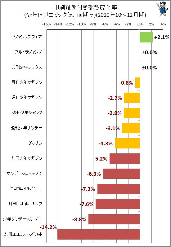 ↑ 印刷証明付き部数変化率(少年向けコミック誌、前期比)(2020年10-12月期)