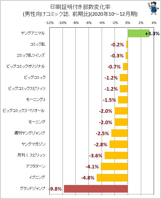 ↑ 印刷証明付き部数変化率(男性向けコミック誌、前期比)(2020年10-12月期)