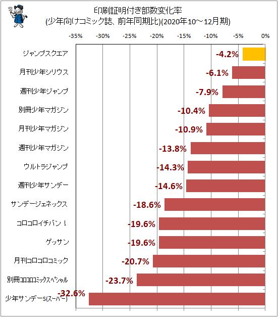 ↑ 印刷証明付き部数変化率(少年向けコミック誌、前年同期比)(2020年10-12月期)