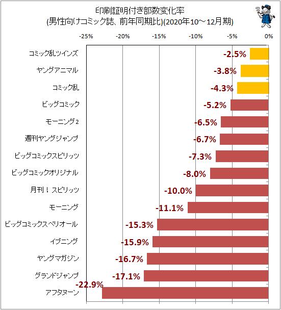 ↑ 印刷証明付き部数変化率(男性向けコミック誌、前年同期比)(2020年10-12月期)