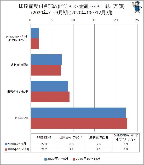 ↑ 印刷証明付き部数(ビジネス・金融・マネー誌、万部)(2020年7-9月期と2020年10-12月期)