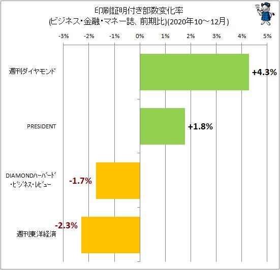 ↑ 印刷証明付き部数変化率(ビジネス・金融・マネー誌、前期比)(2020年10-12月)