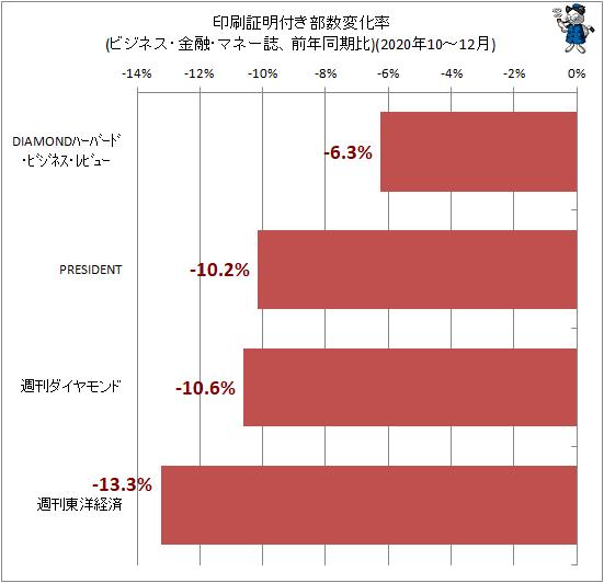 ↑ 印刷証明付き部数変化率(ビジネス・金融・マネー誌、前年同期比)(2020年10-12月)