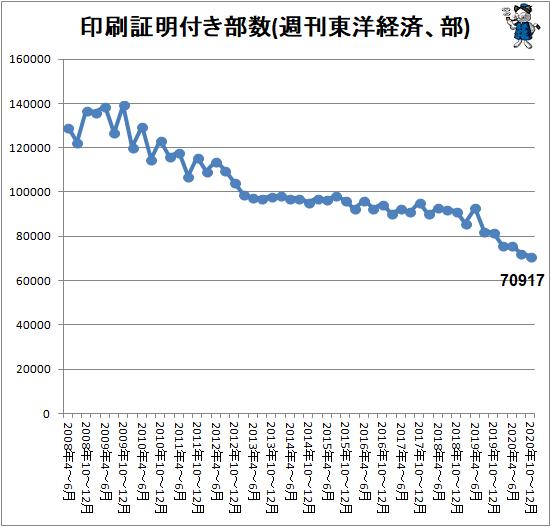 ↑ 印刷証明付き部数(週刊東洋経済、部)