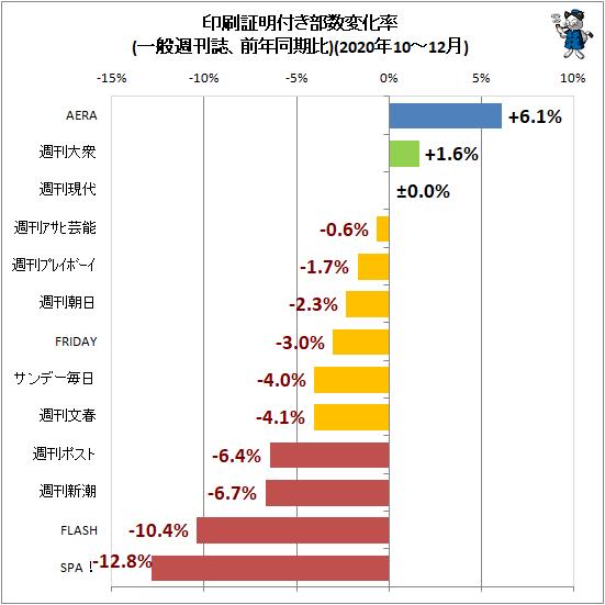 ↑ 印刷証明付き部数変化率(一般週刊誌、前年同期比)(2020年10-12月)