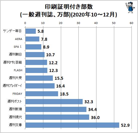 ↑ 印刷証明付き部数(一般週刊誌、万部)(2020年10-12月)